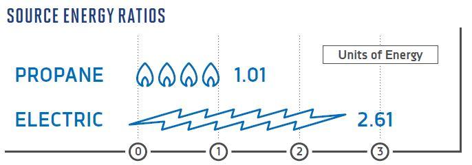 Units of Energy Propane vs. Electric